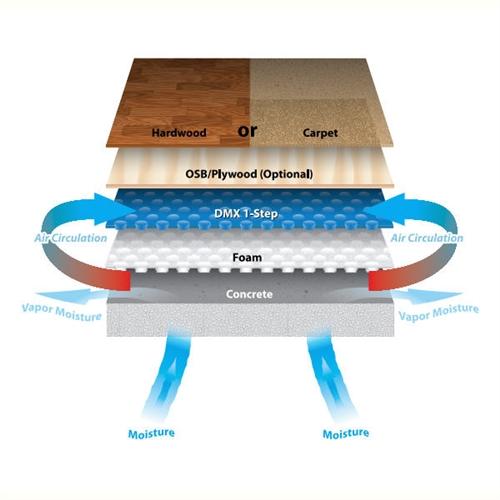 Floating Subfloor Basement: DMX Subfloor For Concrete